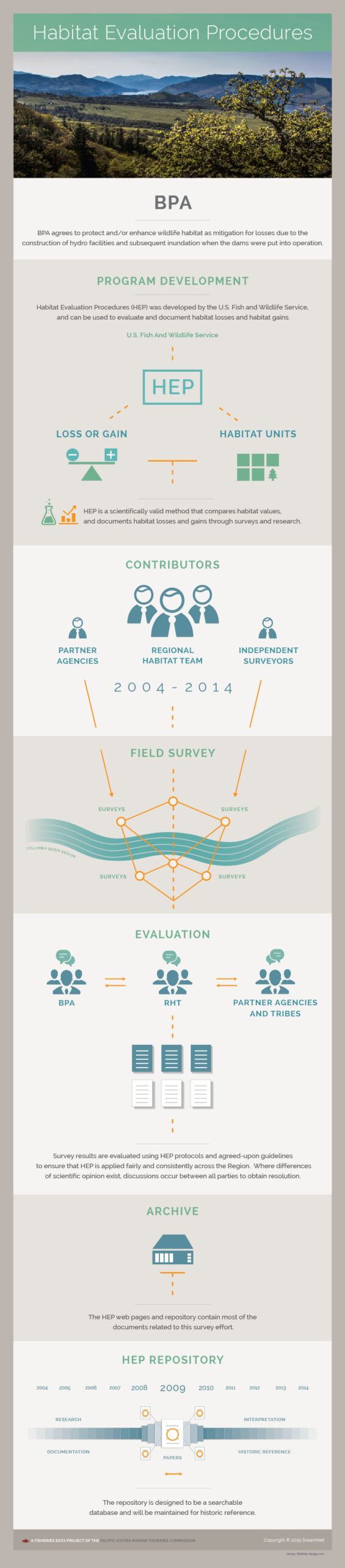 Infographic summarizing the HEP process to calculate habitat loss and archiving the data.