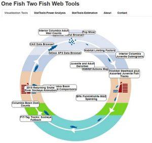 homepage image of the onefishtwofish website