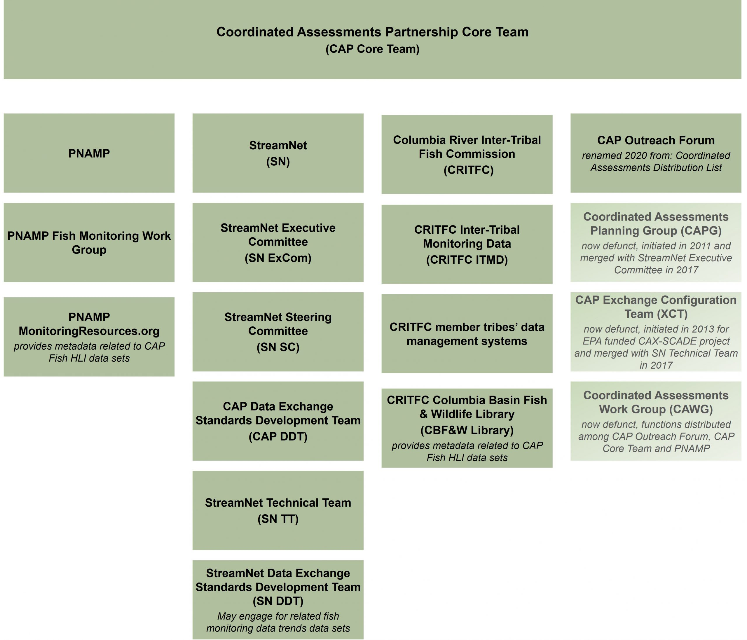 This figures depicts the 15 active groups and the 3 defunct groups that contribute to the implementation of CAP. The active groups are described in the text on this page. The 3 defunct group are Coordinated Assessments Planning Group (CAPG) That was merged in 2017 with the StreamNet Executive Committee, The CAP Exchange Configuration Team (XCT) that was merged with the StreamNet Technical Team in 2017, and the Coordinated Assessments Work Group (CAWG) whose functions were distributed among the CAP Outreach Forum, CAP Core Team, and PNAMP..
